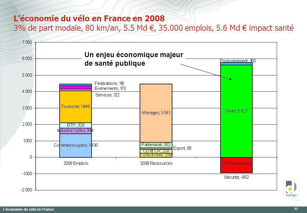 Léconomie du vélo en France 27 Léconomie du vélo en France en 2008 3% de part modale, 80 km/an, 5.5 Md, 35.000 emplois, 5.6 Md impact santé Un enjeu é