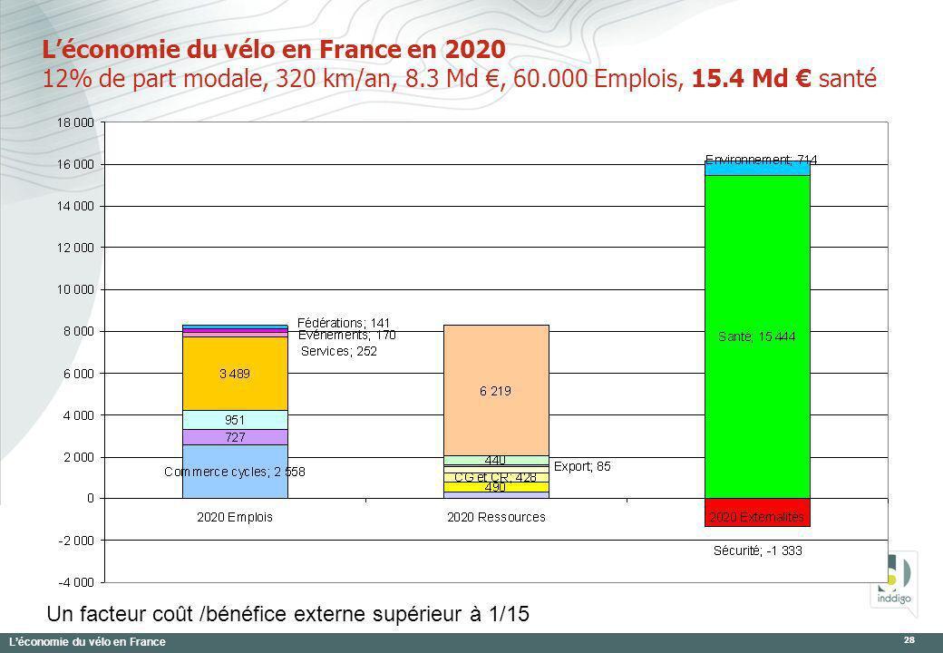Léconomie du vélo en France 28 Léconomie du vélo en France en 2020 12% de part modale, 320 km/an, 8.3 Md, 60.000 Emplois, 15.4 Md santé Un facteur coû