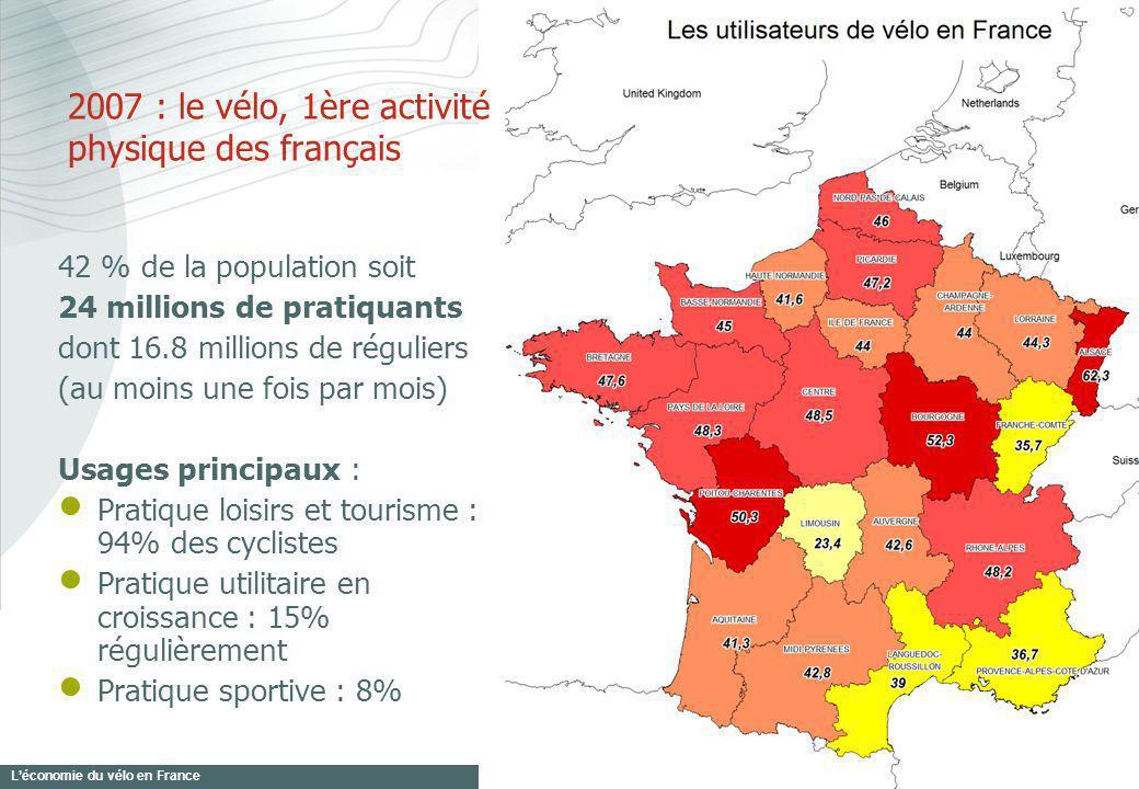 Léconomie du vélo en France 3 42 % de la population soit 24 millions de pratiquants dont 16.8 millions de réguliers (au moins une fois par mois) Usage
