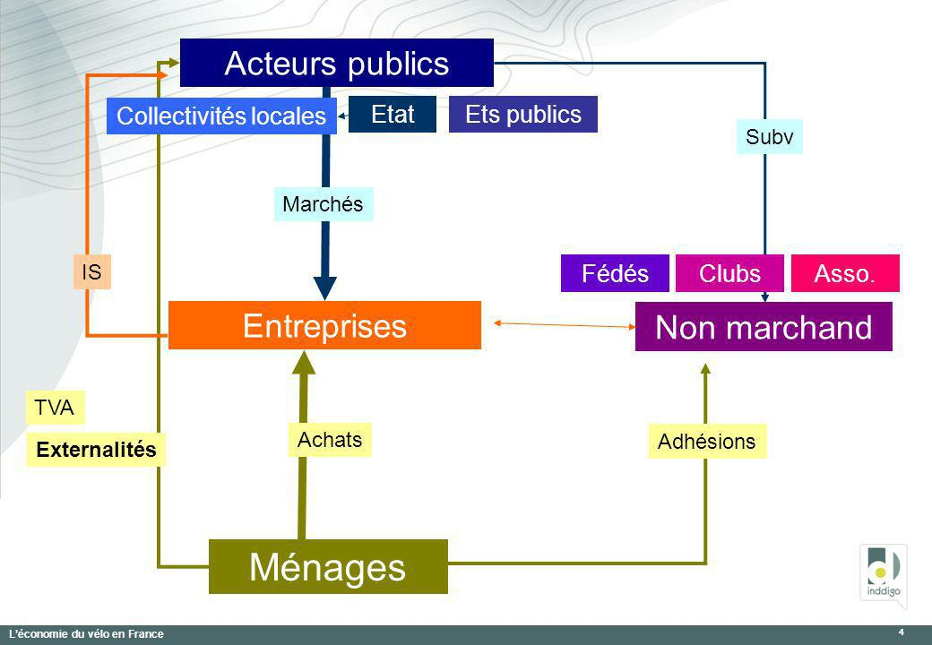 Léconomie du vélo en France 4 Acteurs publics Ménages Entreprises EtatEts publics Non marchand FédésAsso.Clubs TVA Subv Collectivités locales Achats M