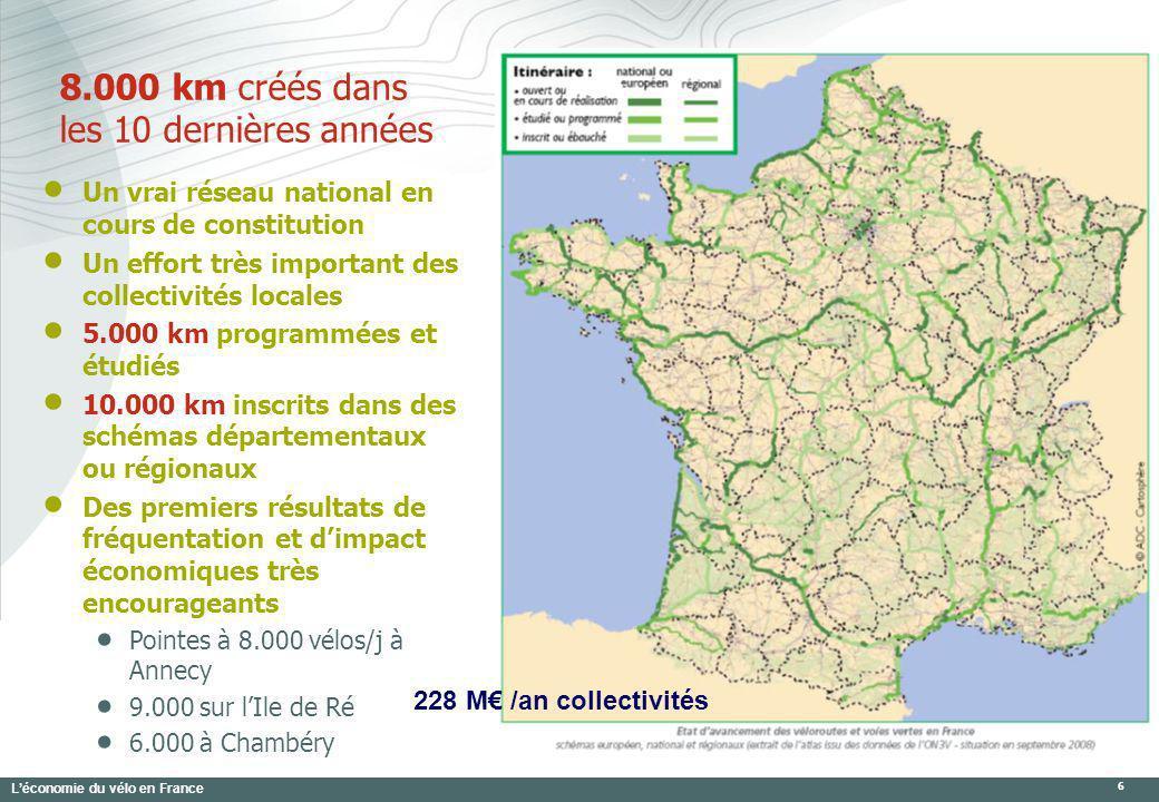 Léconomie du vélo en France 7 Le retour du vélo en ville Laccélération dun retour du vélo dans les grands centre-villes : 8% de pratique dans les centres de Bordeaux, Toulouse, Montpellier +22% à Toulouse entre 1990 et 2003 +33% à Rennes entre 2000 et 2007 +50% à Lille entre 1998 et 2006 +300% à Paris de 1991 à 2001 +400% à Lyon de 1995 à 2006 Une mutation complète de limage du vélo 238 M aménagement en milieu urbain