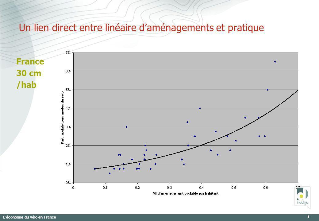 Léconomie du vélo en France 9 VLS et location longue durée 40.000 unités VLS 19 agglos + 21 sur 25 agglos > 250.000 55 agglos > 100.000 50% du potentiel Un marché de 150 M 1.200 emplois Potentiel en intermodalités /TER Un coût de 0.5 à 5 /déplacement VLS, < 0.1 en VLD