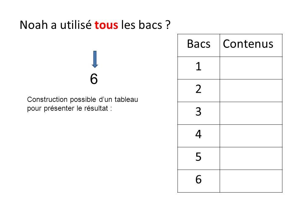 Noah a utilisé tous les bacs ? 6 BacsContenus 1 2 3 4 5 6 Construction possible dun tableau pour présenter le résultat :