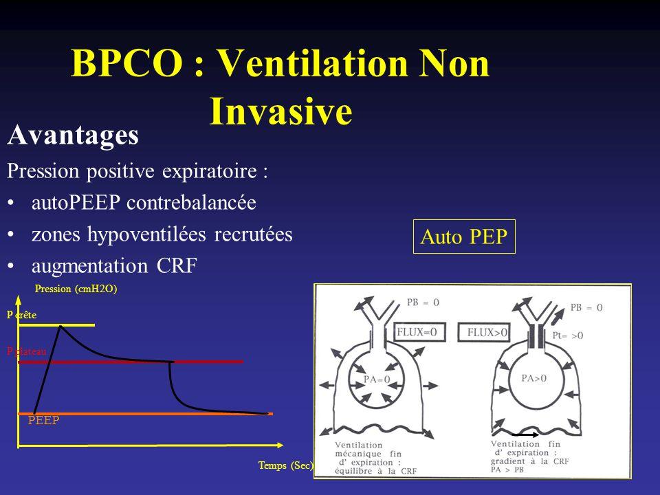 BPCO : Ventilation Non Invasive Avantages Pression positive expiratoire : autoPEEP contrebalancée zones hypoventilées recrutées augmentation CRF Auto