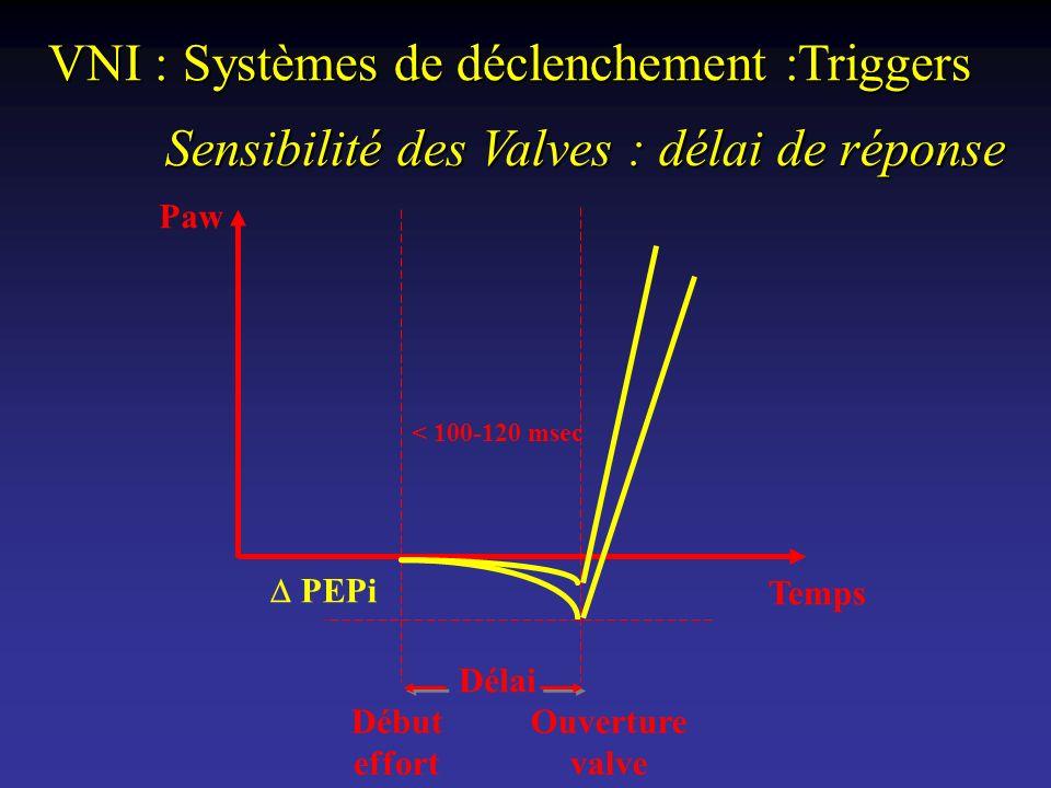 VNI : Systèmes de déclenchement :Triggers < 100-120 msec Sensibilité des Valves : délai de réponse Temps Paw PEPi Début effort Ouverture valve Délai