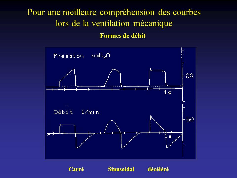 Formes de débit CarréSinusoidaldécéléré Pour une meilleure compréhension des courbes lors de la ventilation mécanique