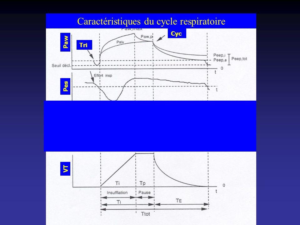 Cyc. Cons. Tri. Paw Pes V VT Caractéristiques du cycle ventilatoire Caractéristiques du cycle respiratoire