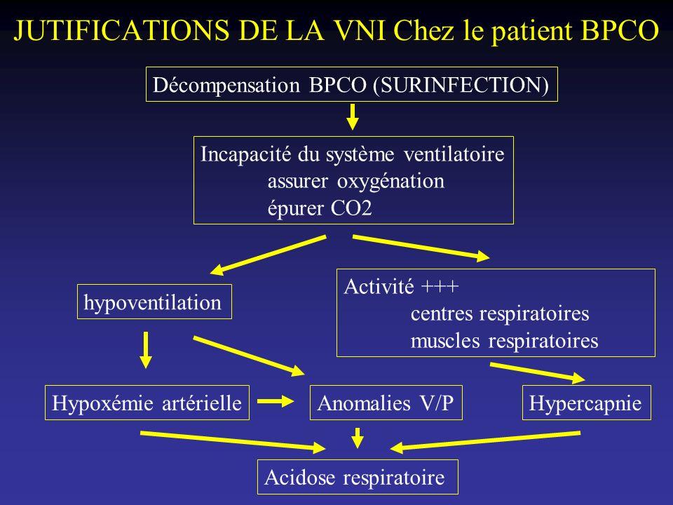 JUTIFICATIONS DE LA VNI Chez le patient BPCO Décompensation BPCO (SURINFECTION) Incapacité du système ventilatoire assurer oxygénation épurer CO2 hypo