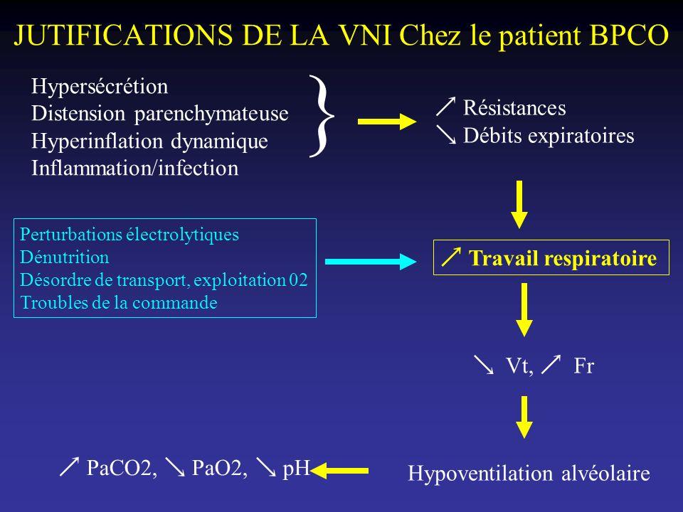 JUTIFICATIONS DE LA VNI Chez le patient BPCO Hypersécrétion Distension parenchymateuse Hyperinflation dynamique Inflammation/infection Résistances Déb