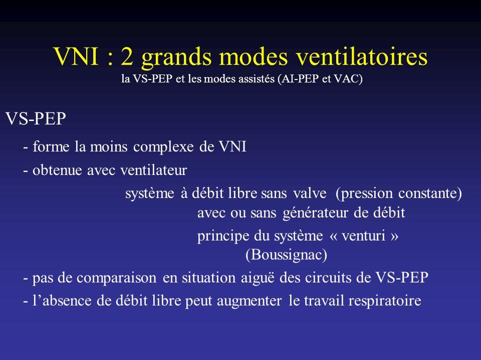 VNI : 2 grands modes ventilatoires la VS-PEP et les modes assistés (AI-PEP et VAC) VS-PEP - forme la moins complexe de VNI - obtenue avec ventilateur