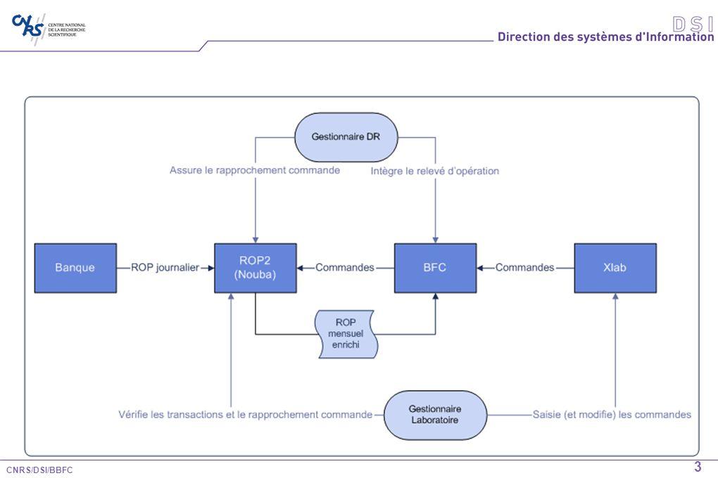 4 ROP2 : Nouvel outil daide à lenrichissement des ROP Un nouveau module de loutil ROP (très proche du module carte logée), dans NOUBA Permet de : consulter toutes les transactions carte dachat Dassocier automatiquement les commandes et les transactions (Sinon propose une liste de commande pour association) Transmettre le ROP à BFC pour intégration.