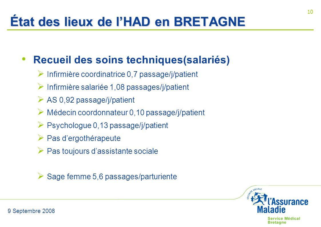 9 Septembre 2008 10 État des lieux de lHAD en BRETAGNE Recueil des soins techniques(salariés) Infirmière coordinatrice 0,7 passage/j/patient Infirmièr