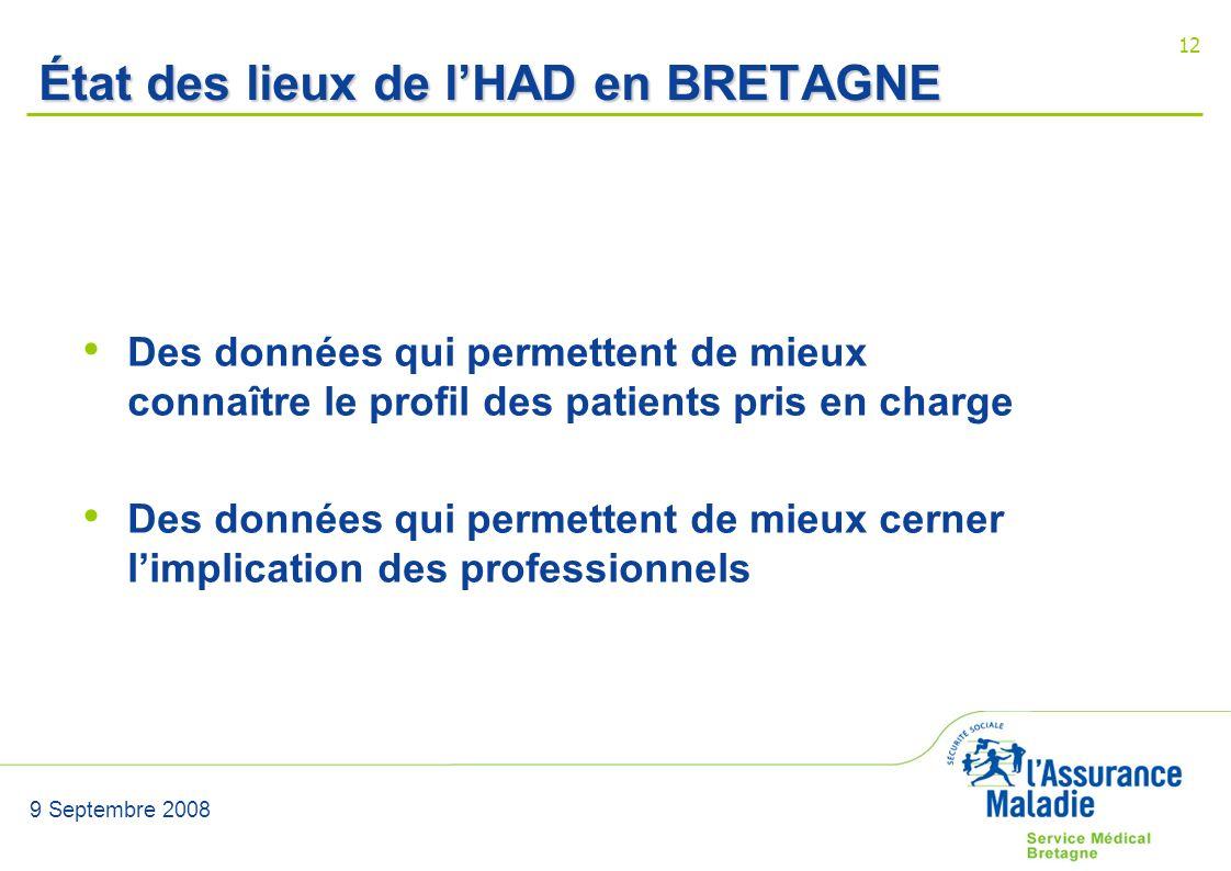9 Septembre 2008 12 État des lieux de lHAD en BRETAGNE Des données qui permettent de mieux connaître le profil des patients pris en charge Des données