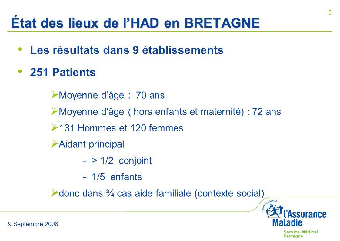9 Septembre 2008 5 État des lieux de lHAD en BRETAGNE Les résultats dans 9 établissements 251 Patients Moyenne dâge : 70 ans Moyenne dâge ( hors enfan