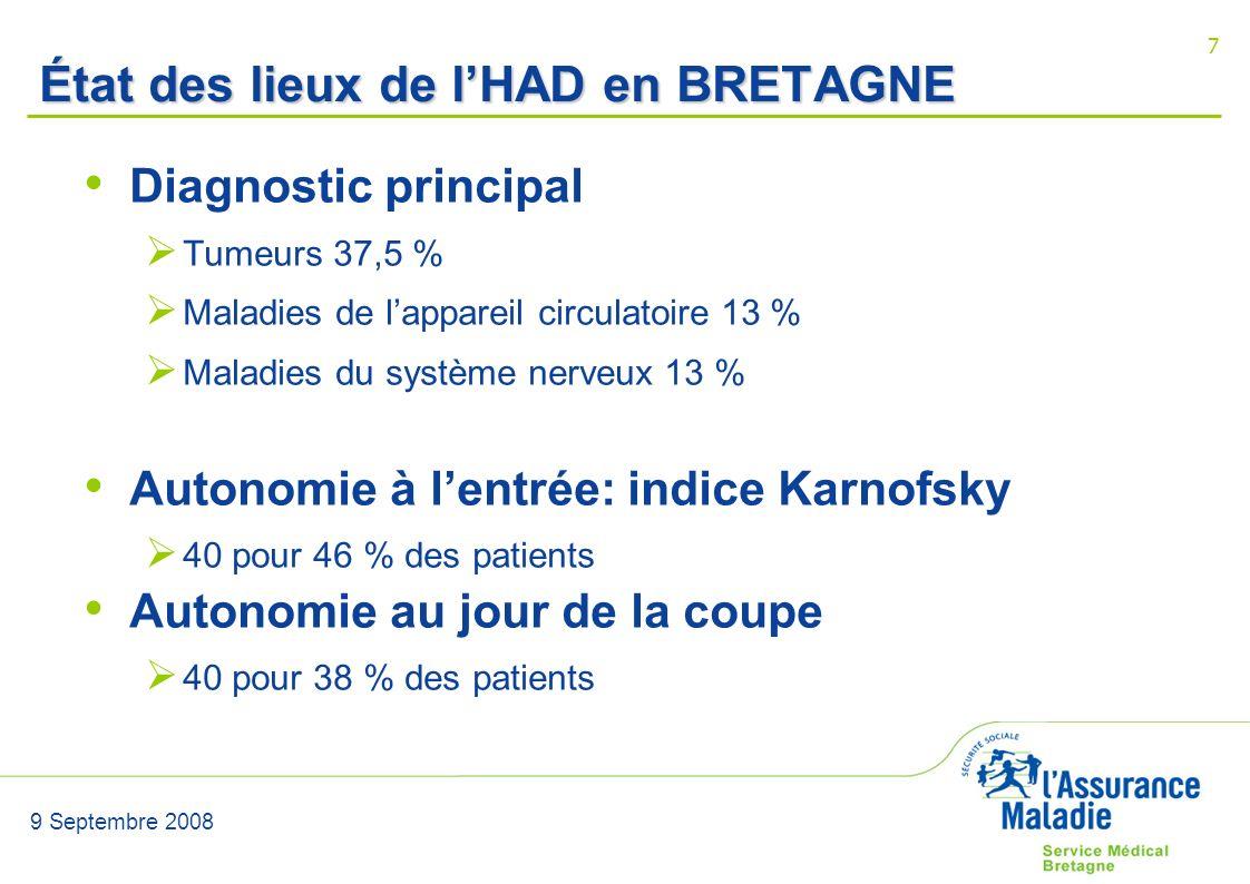 9 Septembre 2008 7 État des lieux de lHAD en BRETAGNE Diagnostic principal Tumeurs 37,5 % Maladies de lappareil circulatoire 13 % Maladies du système