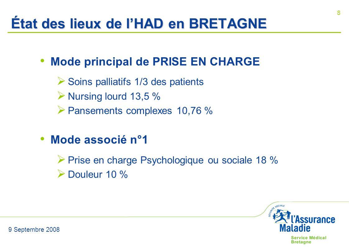 9 Septembre 2008 8 État des lieux de lHAD en BRETAGNE Mode principal de PRISE EN CHARGE Soins palliatifs 1/3 des patients Nursing lourd 13,5 % Panseme