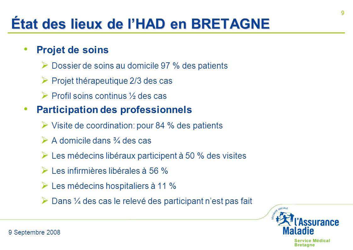 9 Septembre 2008 9 État des lieux de lHAD en BRETAGNE Projet de soins Dossier de soins au domicile 97 % des patients Projet thérapeutique 2/3 des cas