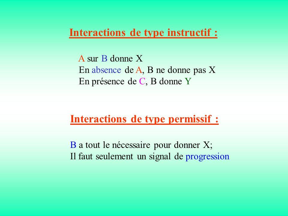 Interactions de type instructif : A sur B donne X En absence de A, B ne donne pas X En présence de C, B donne Y Interactions de type permissif : B a t