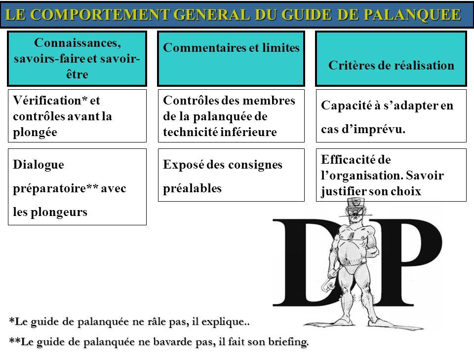 LE COMPORTEMENT GENERAL DU GUIDE DE PALANQUEE Orientation* au cours de plongées, avec ou sans instrument.