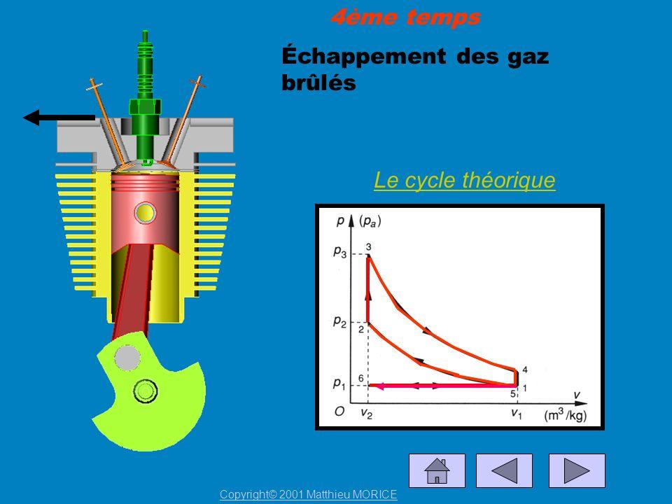 Échappement des gaz brûlés Le cycle théorique 4ème temps Copyright© 2001 Matthieu MORICE