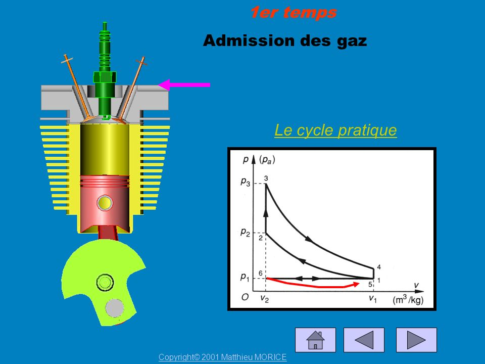 Admission des gaz 1er temps Le cycle pratique Copyright© 2001 Matthieu MORICE
