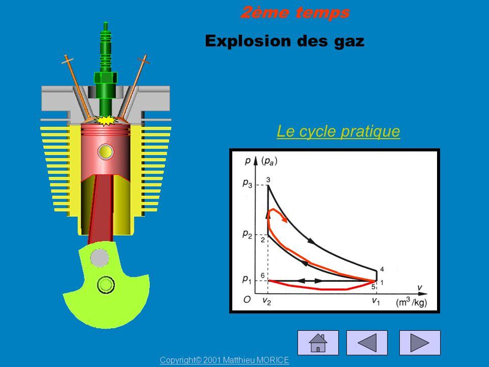 Explosion des gaz 2ème temps Le cycle pratique Copyright© 2001 Matthieu MORICE