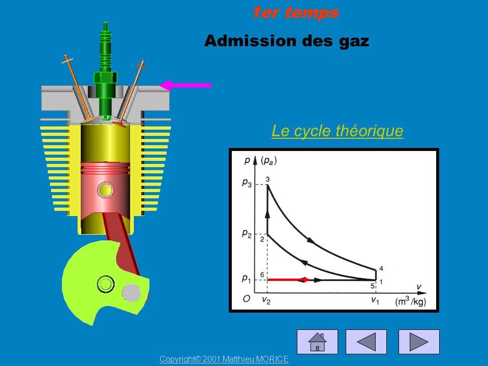 Admission des gaz Le cycle théorique 1er temps Copyright© 2001 Matthieu MORICE