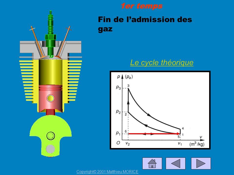 Fin de ladmission des gaz Le cycle théorique 1er temps Copyright© 2001 Matthieu MORICE