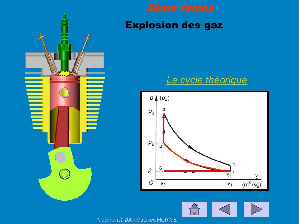 Explosion des gaz Le cycle théorique 2ème temps Copyright© 2001 Matthieu MORICE