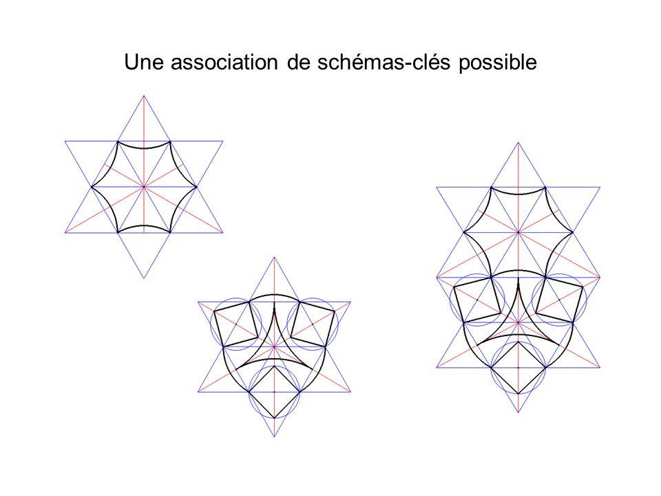 Une association de schémas-clés possible