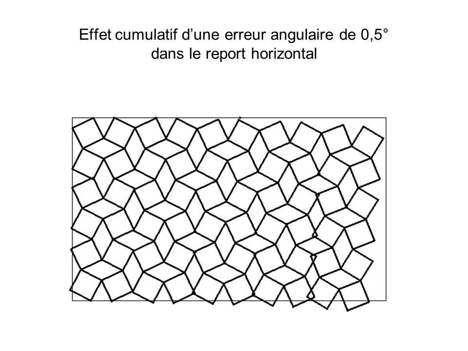Le même pavement … en mieux …mais ce « rectangle » est en fait un trapèze isocèle (angle 1°) dans lequel la trame carrée est étirée verticalement de 3%