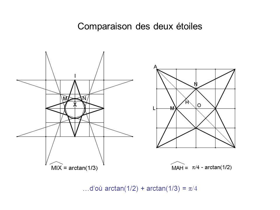 Comparaison des deux étoiles …doù arctan(1/2) + arctan(1/3) = π/4
