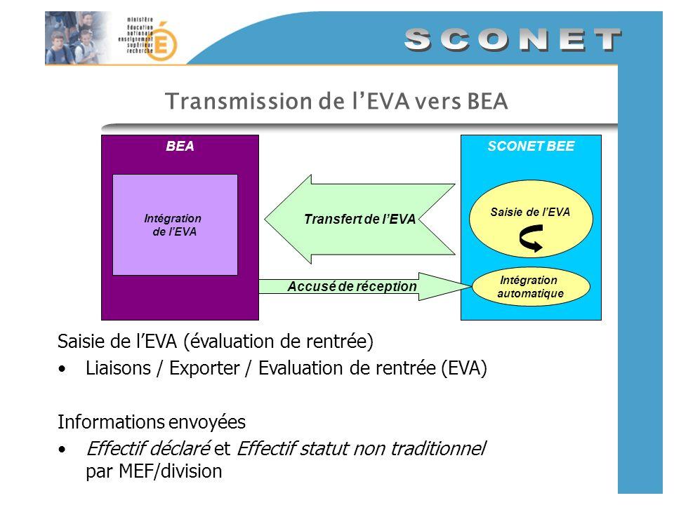 Transmission de lEVA vers BEA Saisie de lEVA (évaluation de rentrée) Liaisons / Exporter / Evaluation de rentrée (EVA) Informations envoyées Effectif déclaré et Effectif statut non traditionnel par MEF/division SCONET BEE Saisie de lEVA Transfert de lEVA BEA Intégration de lEVA Accusé de réception Intégration automatique
