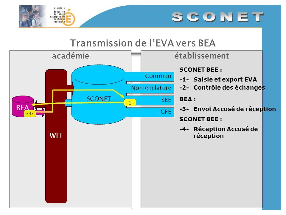 Transmission de lEVA vers BEA établissementacadémie SCONET CommunNomenclatureBEEGFE WLI SCONET BEE : -1-Saisie et export EVA -2-Contrôle des échanges BEA -1- BEA : -3-Envoi Accusé de réception SCONET BEE : -4-Réception Accusé de réception -3-