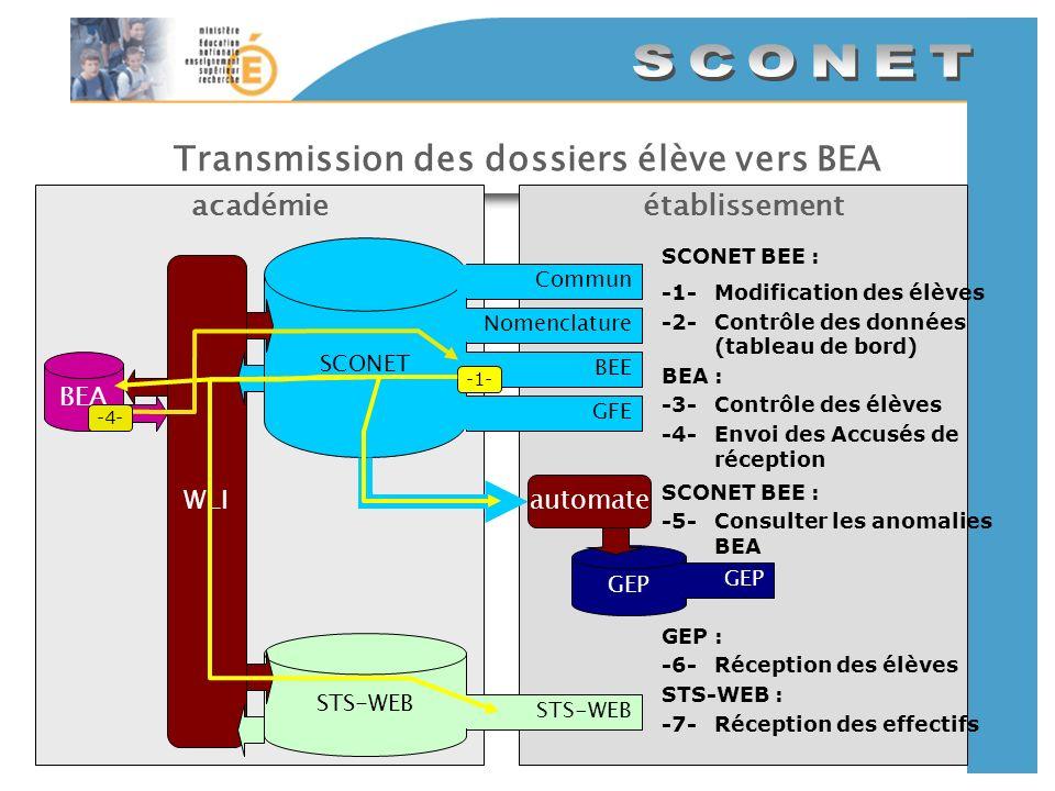 Transmission des dossiers élève vers BEA établissementacadémie SCONET CommunNomenclatureBEEGFE GEP automate STS-WEB WLI SCONET BEE : -1-Modification des élèves -2-Contrôle des données (tableau de bord) BEA -1- GEP : -6-Réception des élèves STS-WEB : -7-Réception des effectifs SCONET BEE : -5-Consulter les anomalies BEA BEA : -3-Contrôle des élèves -4-Envoi des Accusés de réception -4-