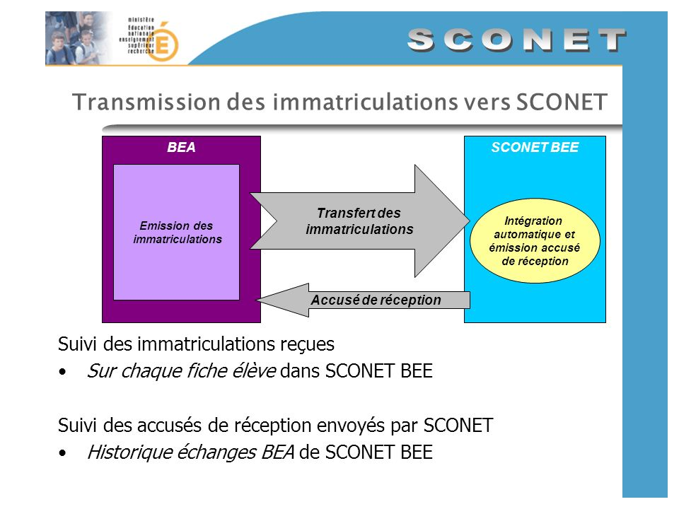 Transmission des immatriculations vers SCONET SCONET BEEBEA Emission des immatriculations Transfert des immatriculations Accusé de réception Intégrati