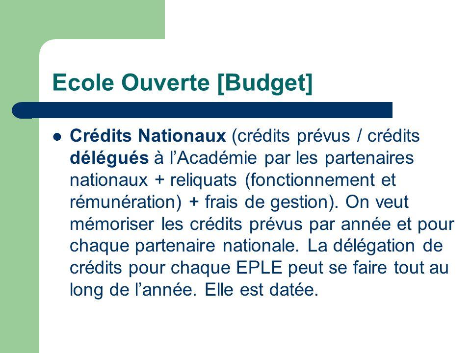 Ecole Ouverte [Budget] Zoom flux des crédits entre Rectorat et EPLE RectoratEPLE Crédits par établissement Crédits académiques