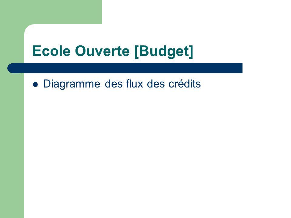 Ecole Ouverte [Budget] Plusieurs types de crédits : – Crédits nationaux – Crédits Académiques – Crédits locaux