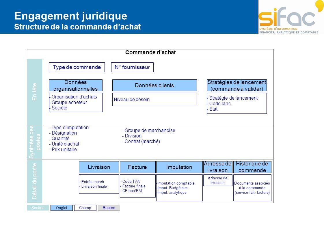 Engagement juridique Structure de la commande dachat Données organisationnelles - Organisation dachats - Groupe acheteur - Société Données clients -Ni