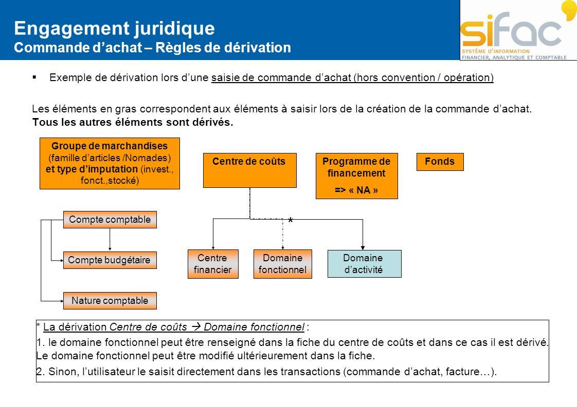 Engagement juridique Commande dachat – Règles de dérivation Exemple de dérivation lors dune saisie de commande dachat (hors convention / opération) Le