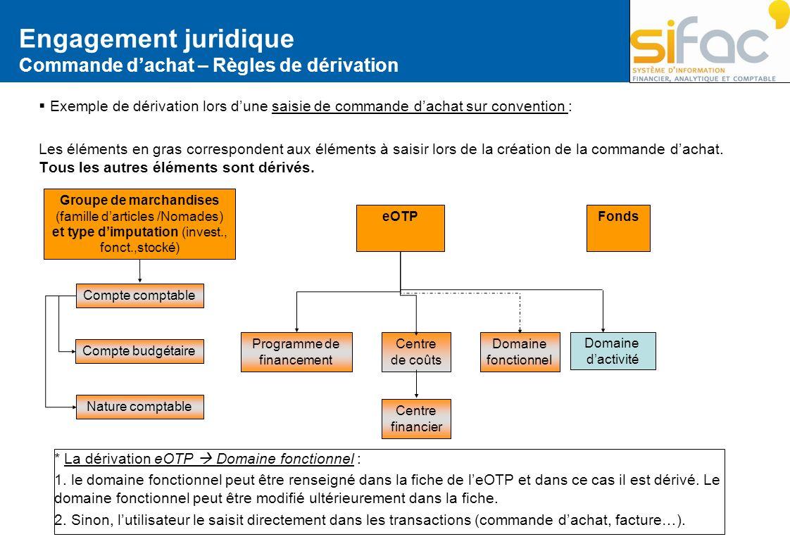 Engagement juridique Commande dachat – Règles de dérivation Exemple de dérivation lors dune saisie de commande dachat sur convention : Les éléments en