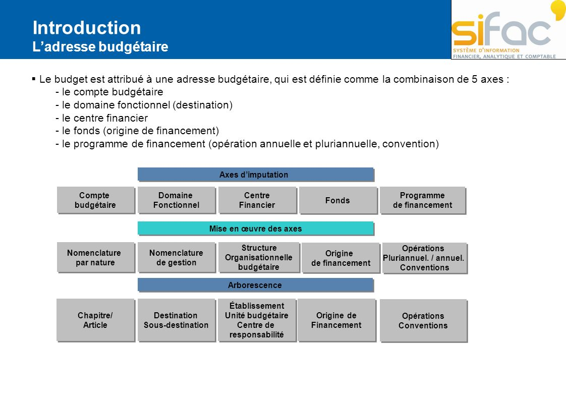 Introduction Ladresse budgétaire Le budget est attribué à une adresse budgétaire, qui est définie comme la combinaison de 5 axes : - le compte budgéta