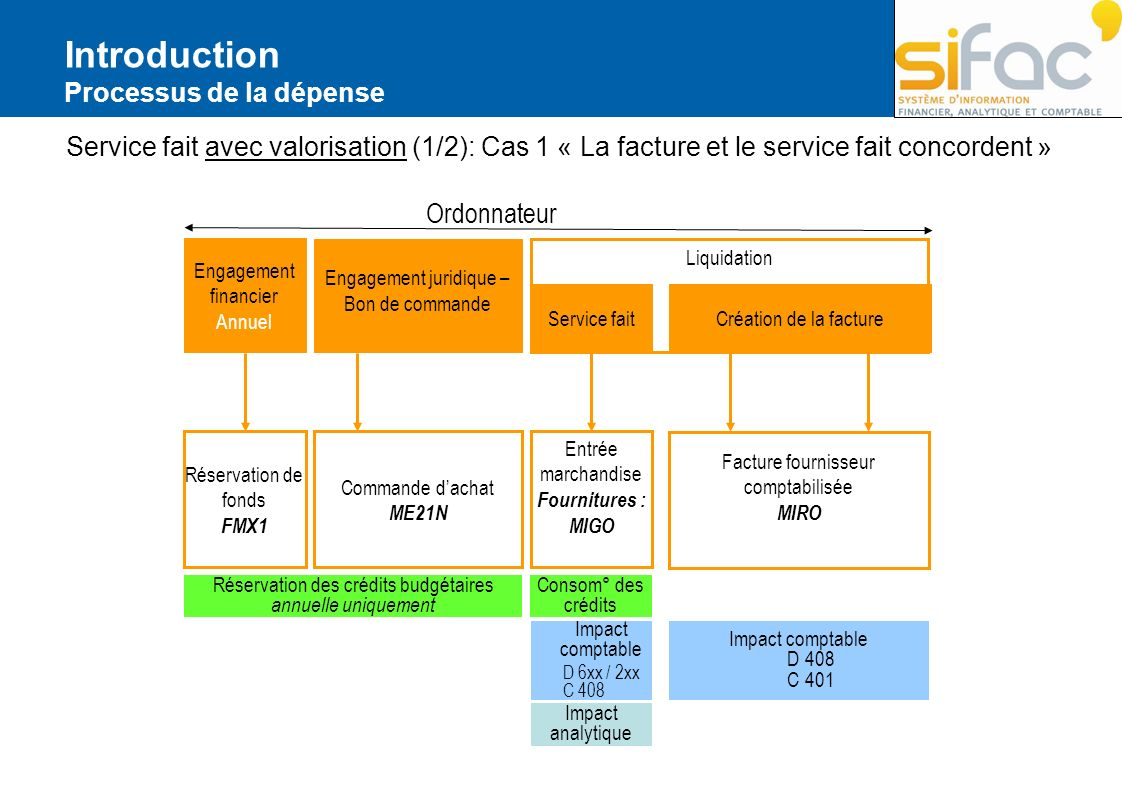 Service fait Visualisation du service fait dans la commande dachat Un service fait est visualisable à partir de la visualisation de lhistorique de la commande dachat (ME23N).