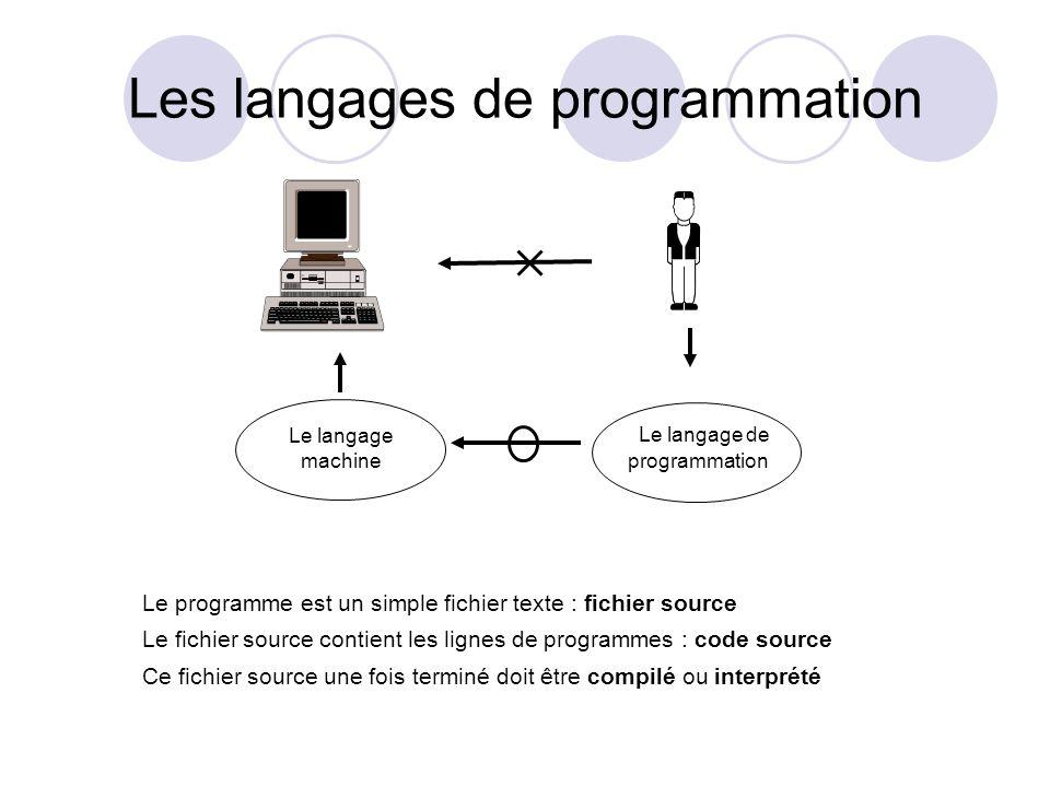 Les langages de programmation Le programme est un simple fichier texte : fichier source Le fichier source contient les lignes de programmes : code sou