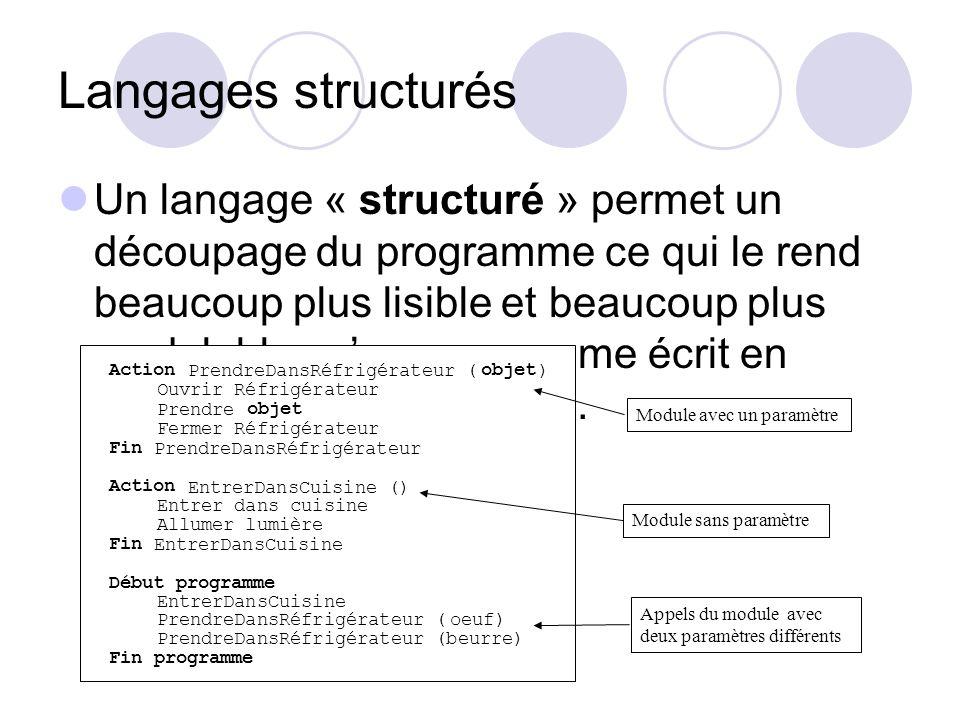 Langages structurés Un langage « structuré » permet un découpage du programme ce qui le rend beaucoup plus lisible et beaucoup plus modulable quun pro