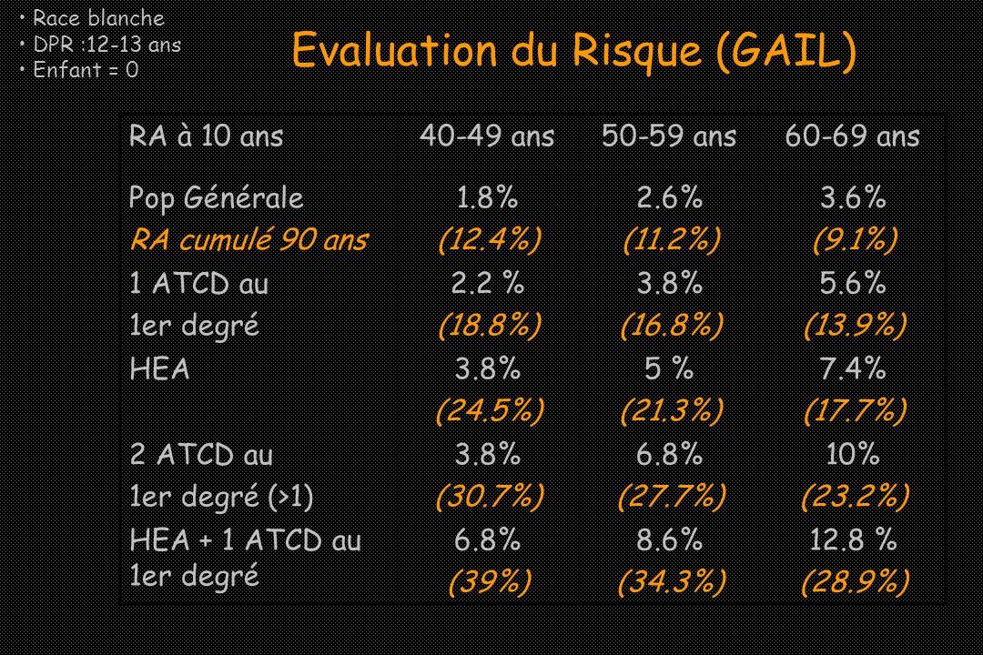Evaluation du Risque (GAIL) RA à 10 ans40-49 ans50-59 ans60-69 ans Pop Générale RA cumulé 90 ans 1.8% (12.4%) 2.6% (11.2%) 3.6% (9.1%) 1 ATCD au 1er d