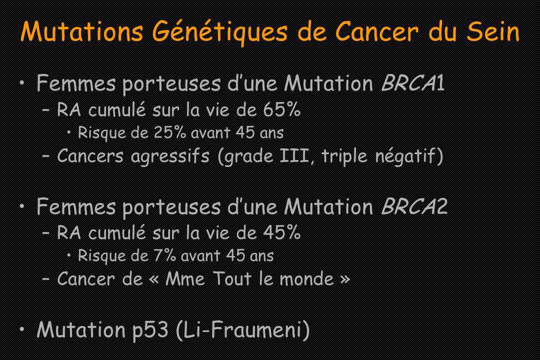 Mutations Génétiques de Cancer du Sein Femmes porteuses dune Mutation BRCA1 –RA cumulé sur la vie de 65% Risque de 25% avant 45 ans –Cancers agressifs