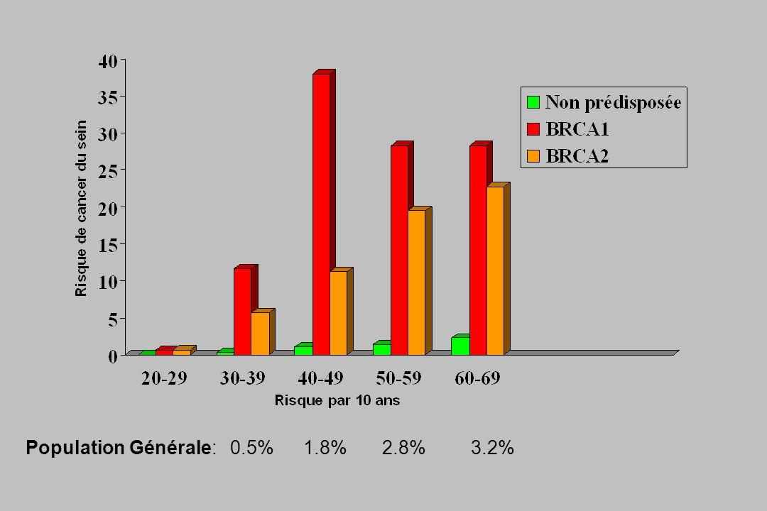 Population Générale: 0.5% 1.8% 2.8% 3.2%