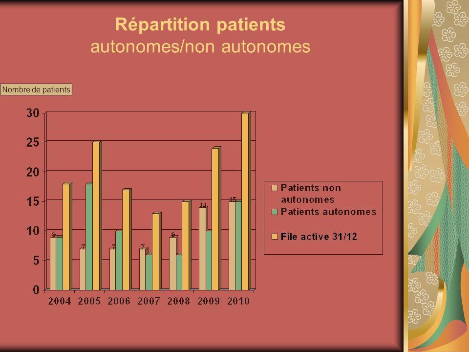 Répartition patients autonomes/non autonomes Nombre de patients