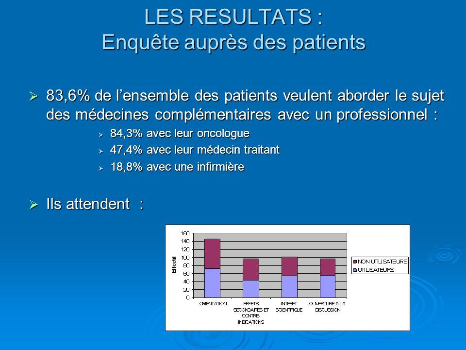 LES RESULTATS : Enquête auprès des patients 83,6% de lensemble des patients veulent aborder le sujet des médecines complémentaires avec un professionn